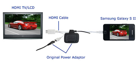 HDMI Adapter in Weiß