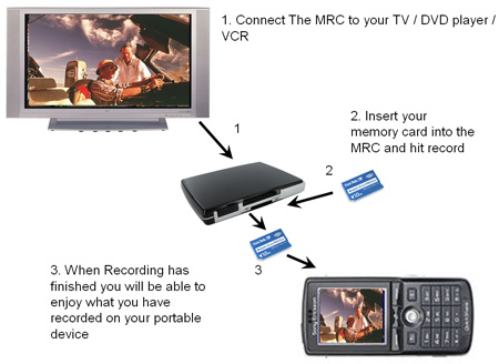 MPEG-4 Memory Card Recorder