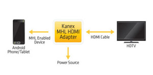 Kanex MHL Adapter Cable - 10ft