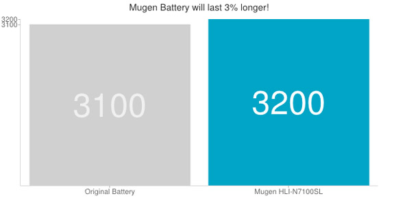 Mugen Samsung Galaxy Note 2 Extended Battery - 3200mAh