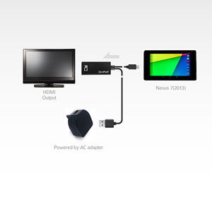 Analogix SlimPort HDMI Adapter for HD Mirroring for Nexus 4