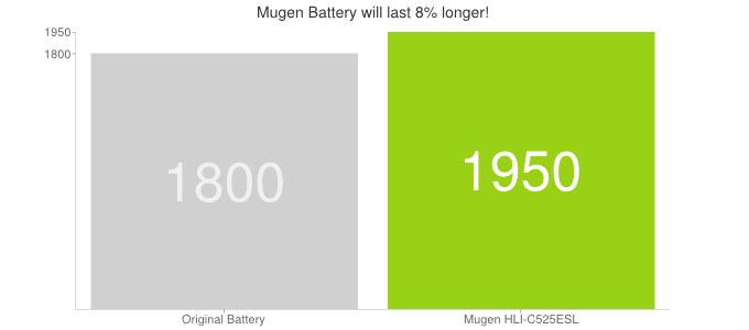Mugen HTC Desire 500 Extended Battery - 1950mAh