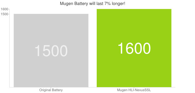 Mugen Google Samsung Nexus S Extended Battery - 1600mAh