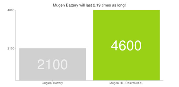 Mugen HTC Desire 601 4600mAh Extended Battery with Cover - Black