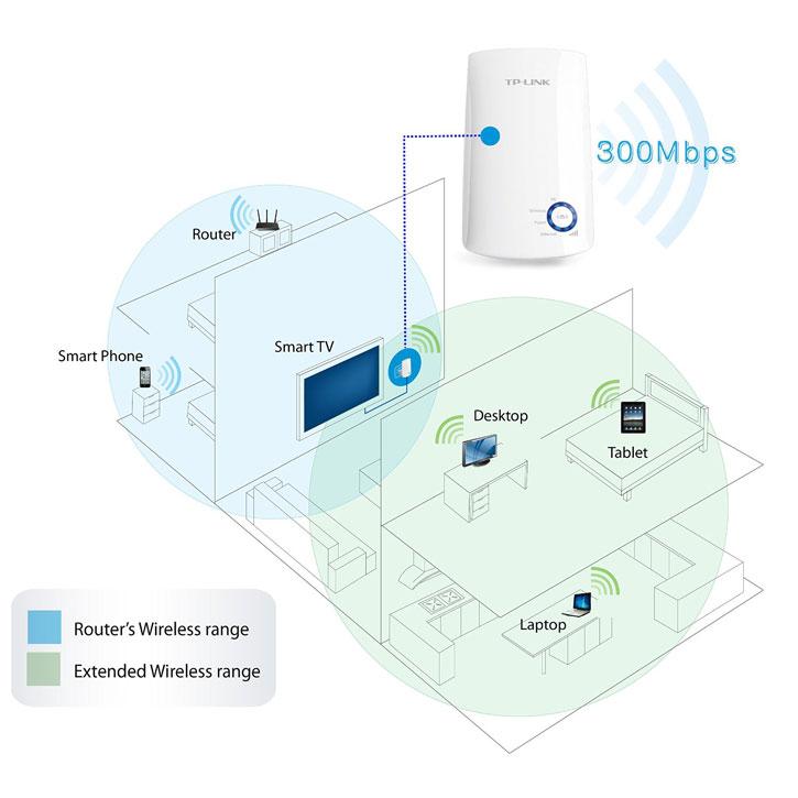 TP-LINK 300Mbps Universal Wireless Range Extender - White