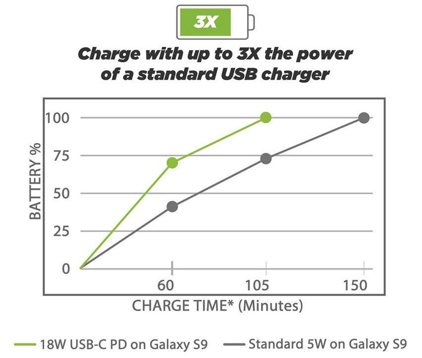 Scosche PowerVolt 3.0 USB-C 18W Car Charger - Black